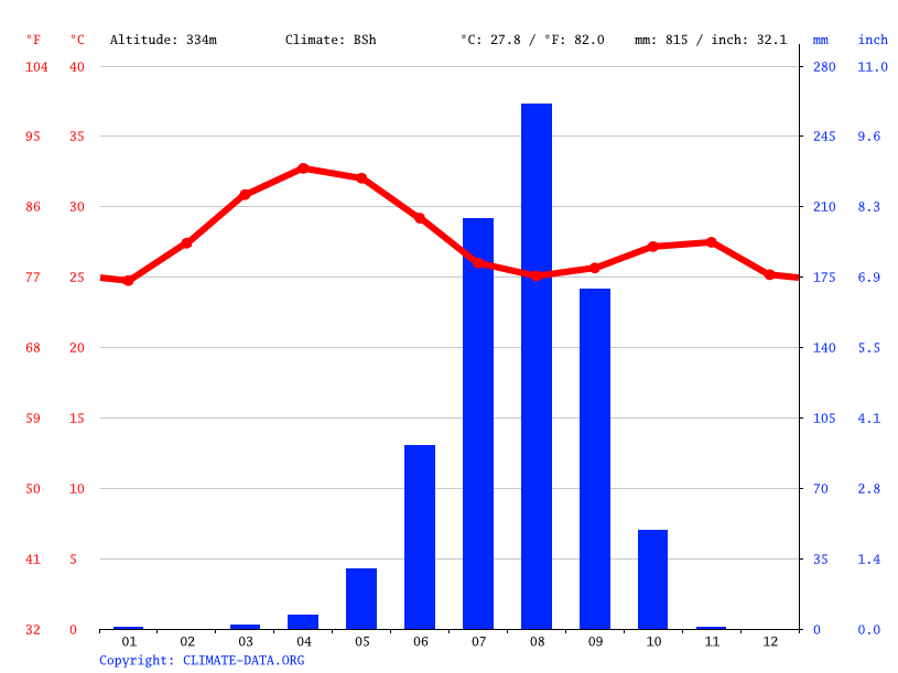 Climate graph // Weather by Month, Bamako