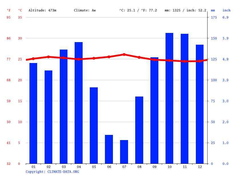 Climate graph // Weather by Month, Lodja
