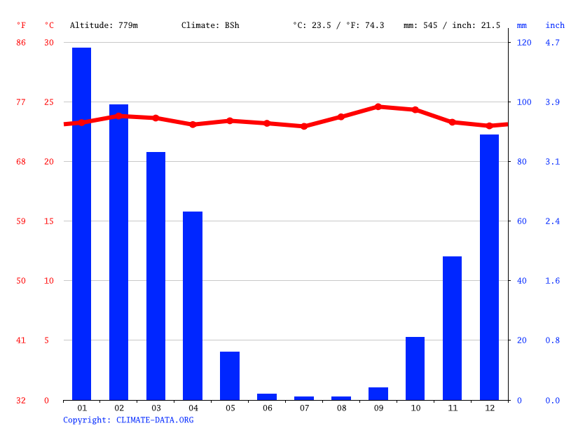 Climate graph // Weather by Month, Baraka