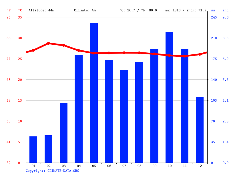 Climate graph // Weather by Month, Montelíbano