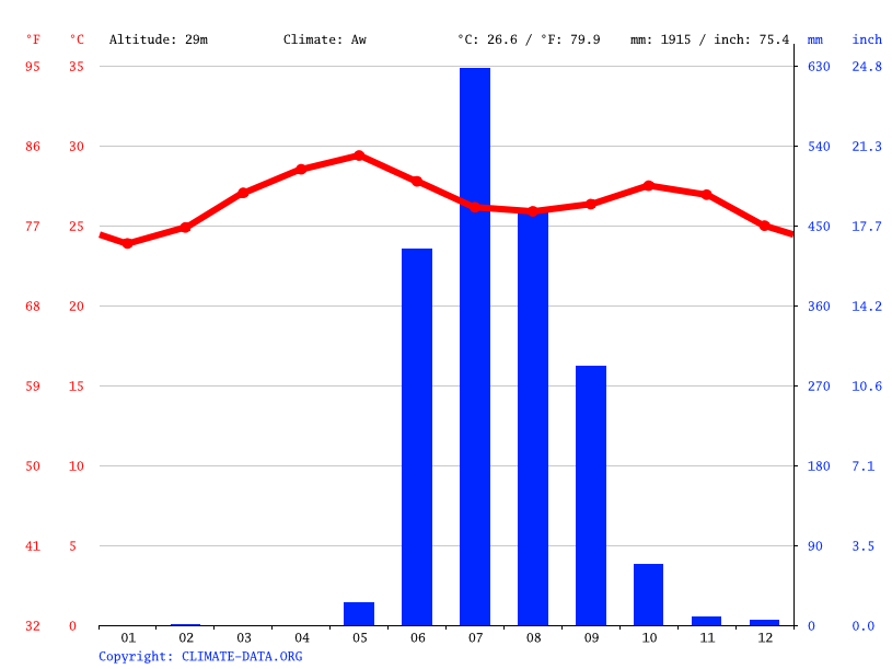 Climate graph // Weather by Month, Navi Mumbai