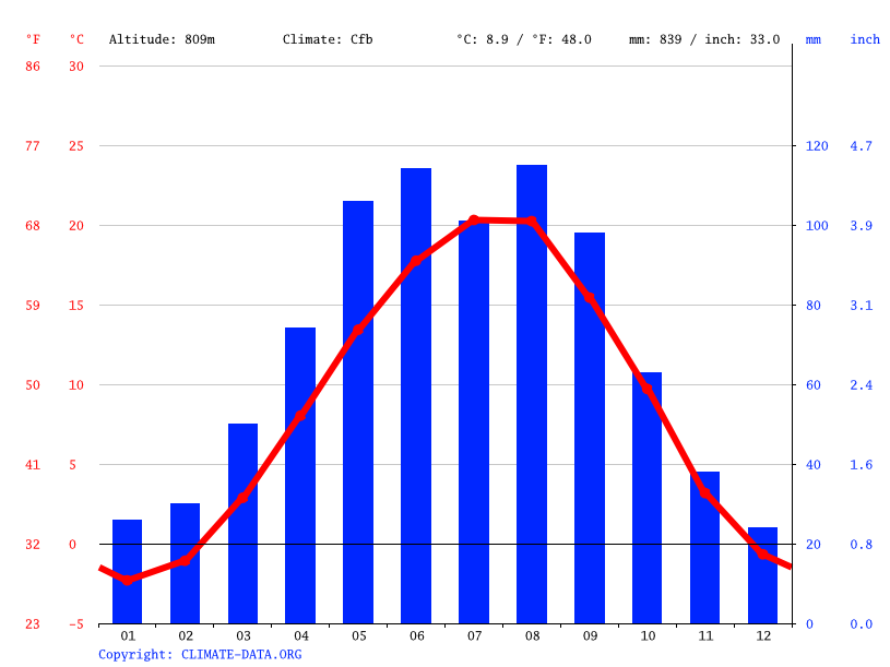 Climate graph // Weather by Month, Erpeli