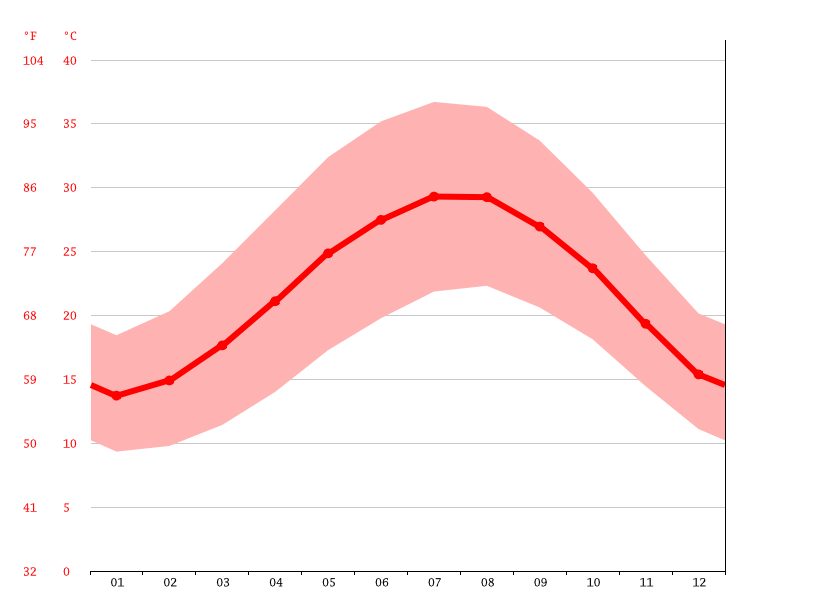 average temperature, Suez