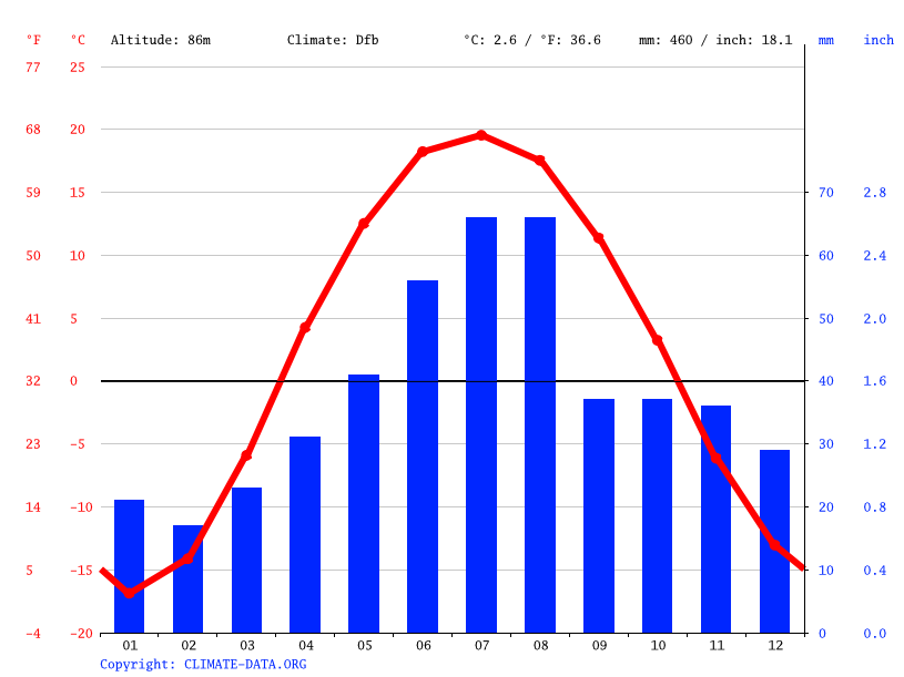 Climate graph // Weather by Month, Дружино