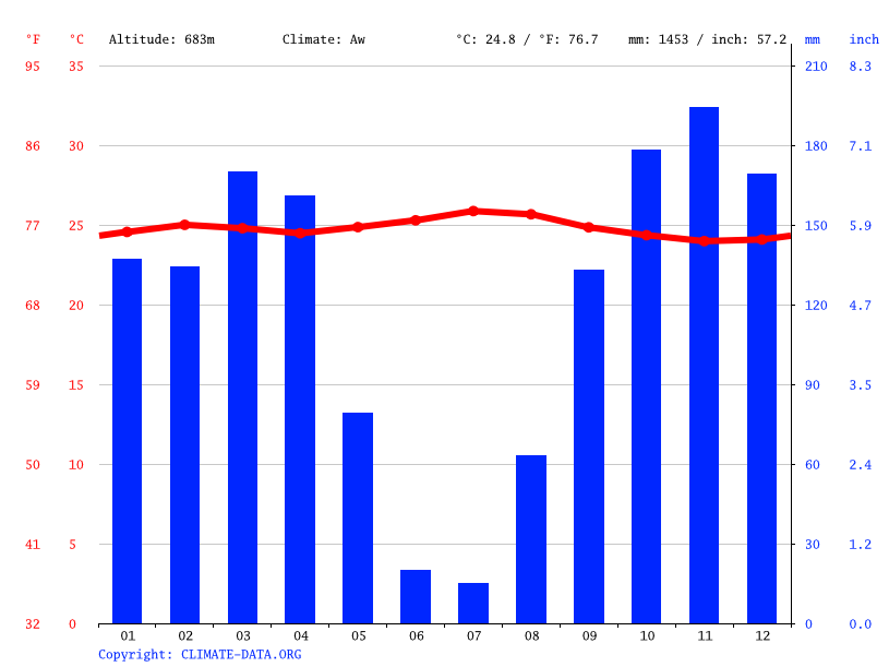 Climate graph // Weather by Month, Idiofa