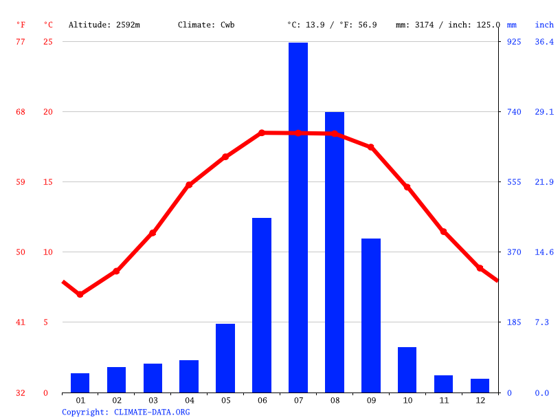 Climate graph // Weather by Month, Mudhe