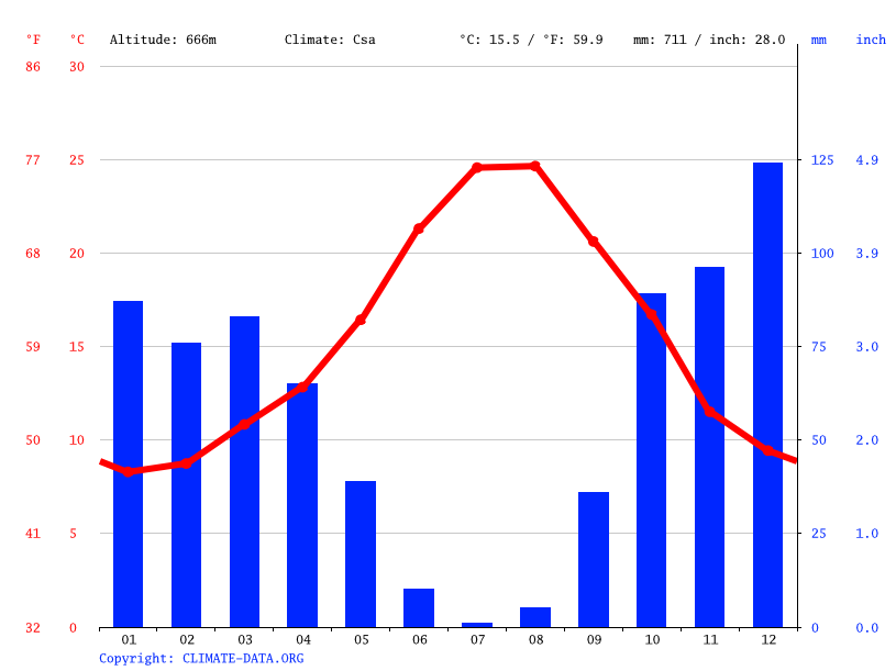 Climate graph // Weather by Month, Benalauría