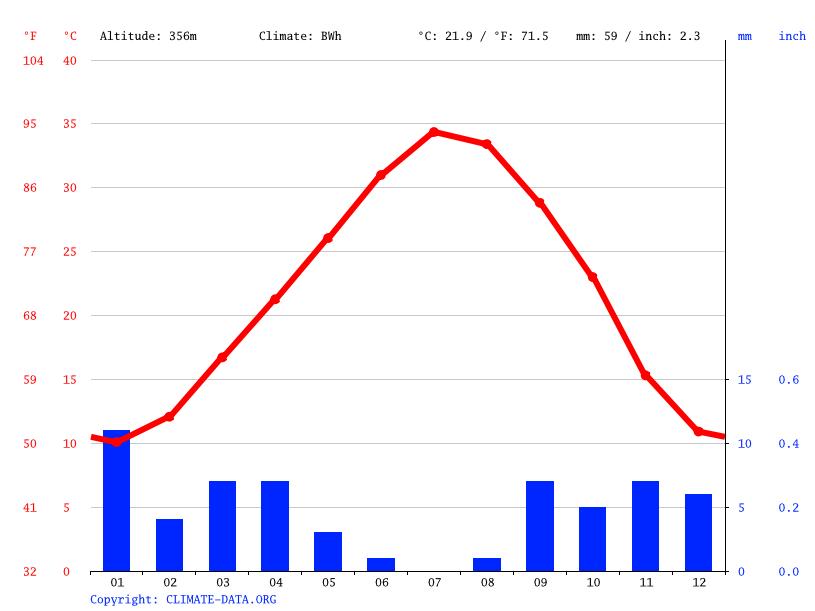 Climate graph, Zelfana