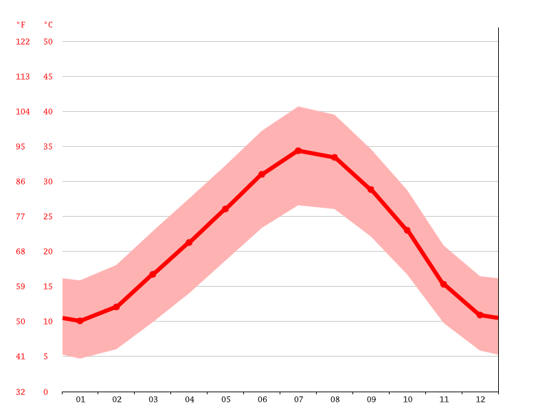 Temperature graph, Zelfana