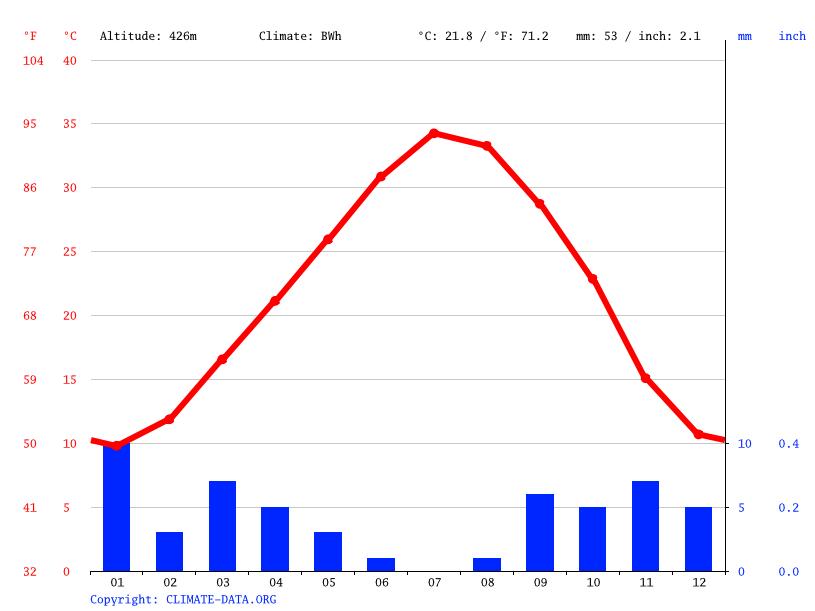 Climate graph, Mansourah