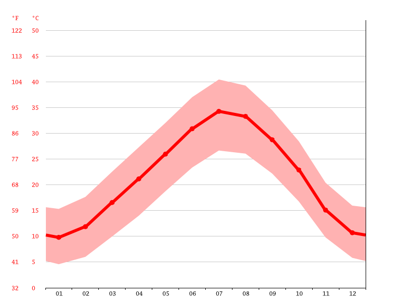 Temperature graph, Mansourah