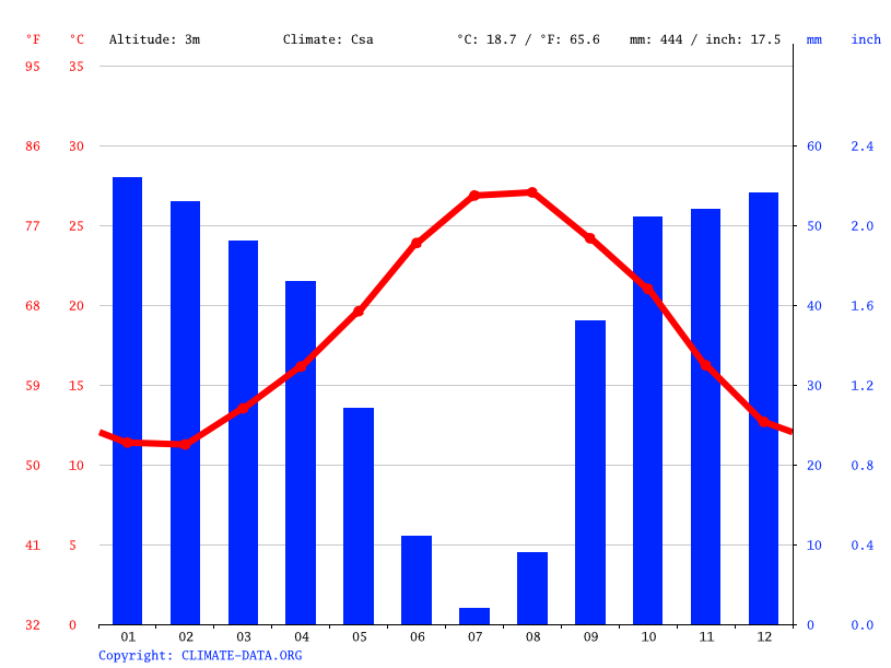Climate graph // Weather by Month, Tunis