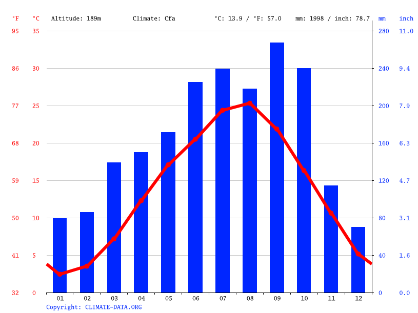 Climate graph // Weather by Month, Hachiōji