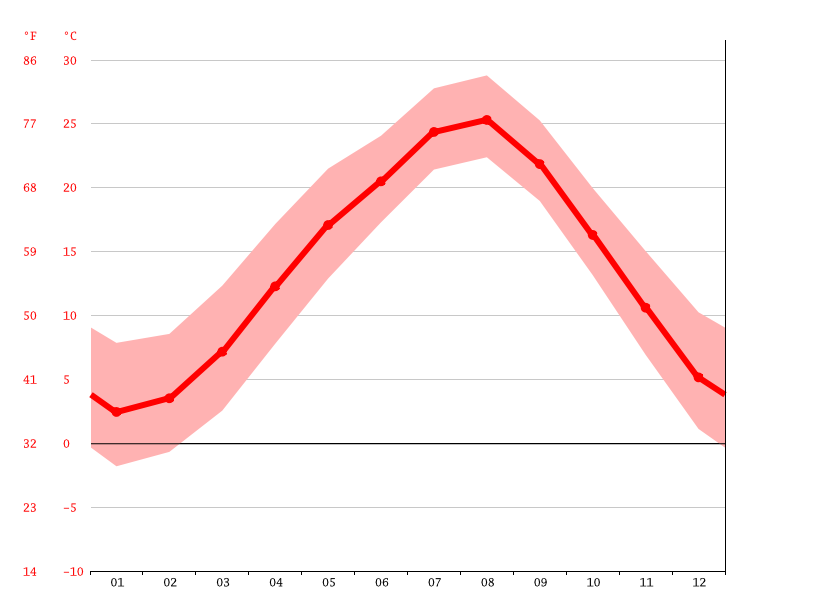 Temperature graph, Hachiōji