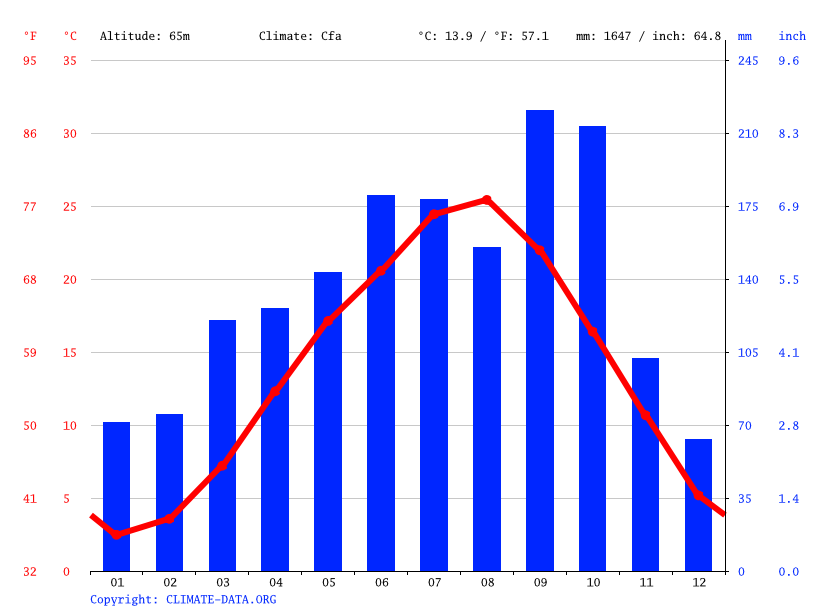 Climate graph // Weather by Month, Hino