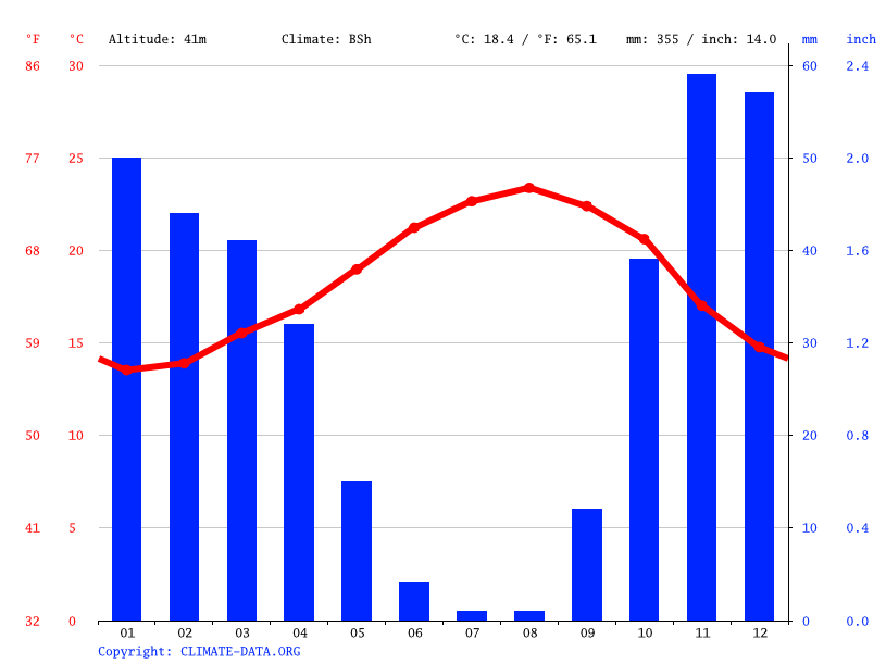Climate graph // Weather by Month, Sidi Abed