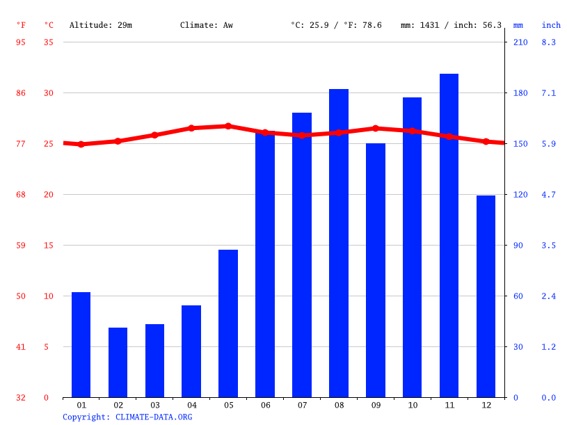 Climate graph // Weather by Month, Brazil