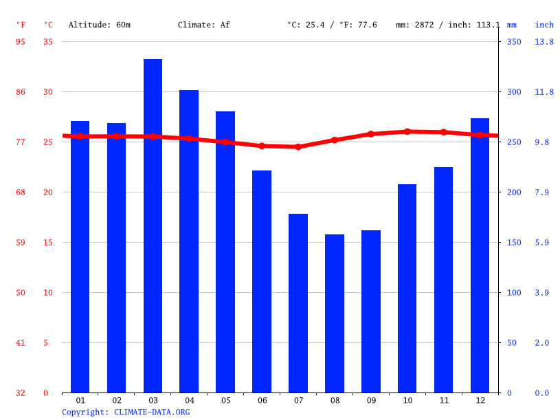 Climate graph // Weather by Month, Tarapacá
