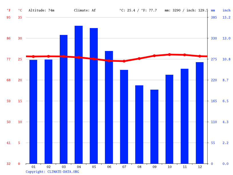 Climate graph // Weather by Month, La Pedrera