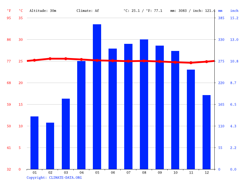 Climate graph // Weather by Month, Apartadó