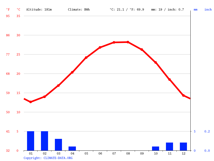 Climate graph // Weather by Month, Shoruq 2000