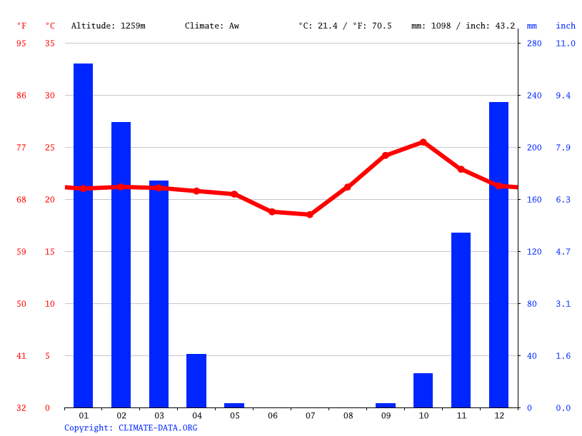 Climate graph // Weather by Month, Lubumbashi