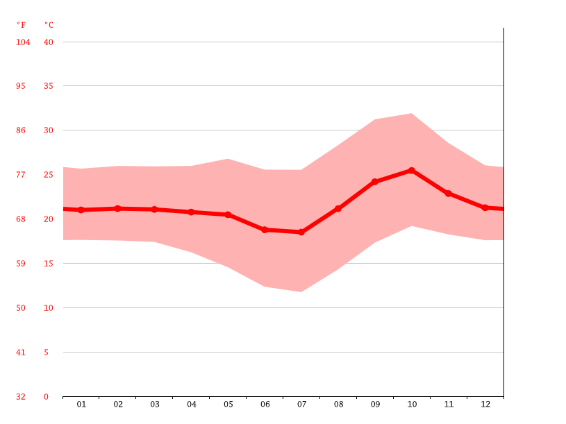 Temperature graph, Lubumbashi