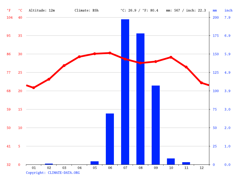 Climate graph // Weather by Month, Luni