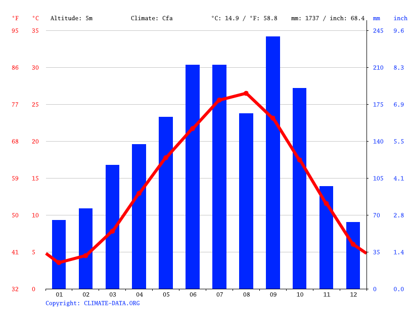 Climate graph // Weather by Month, Yokkaichi