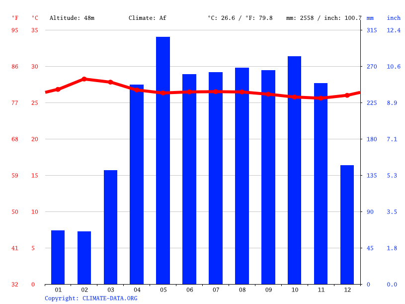 Climate graph // Weather by Month, Caucasia