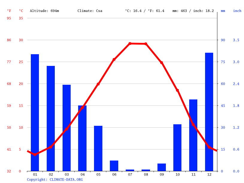 Climate graph // Weather by Month, Hacar
