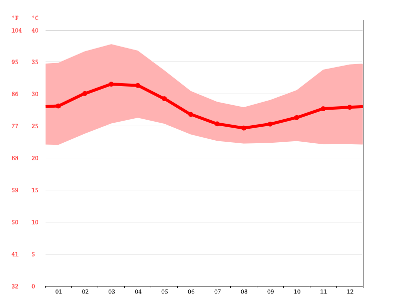 Temperature graph, Minna