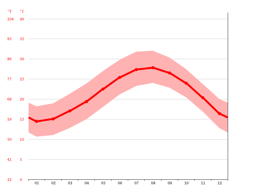 Temperature graph, Port Said