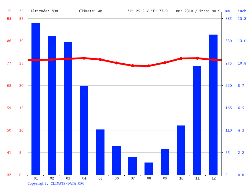 Climate graph // Weather by Month, Jember