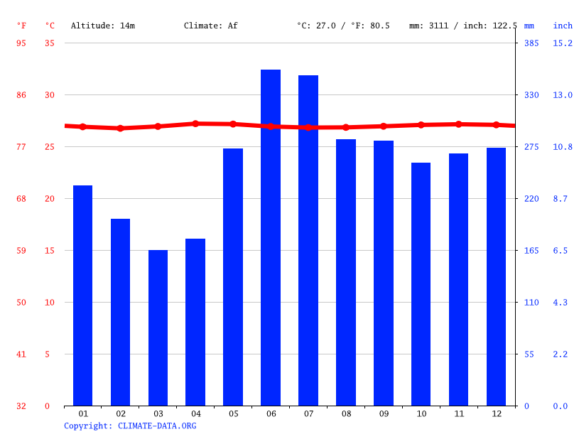 Climate graph // Weather by Month, Melekeok