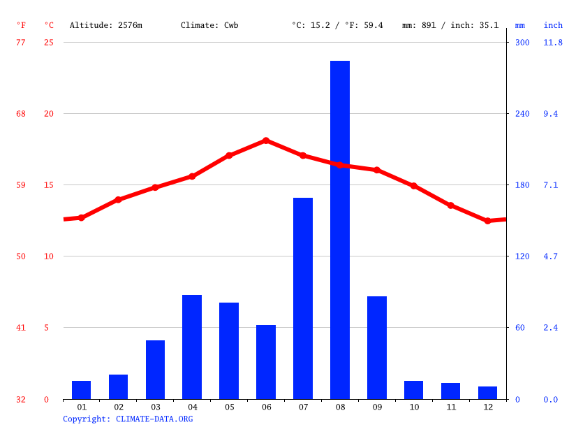 Climate graph // Weather by Month, شبام