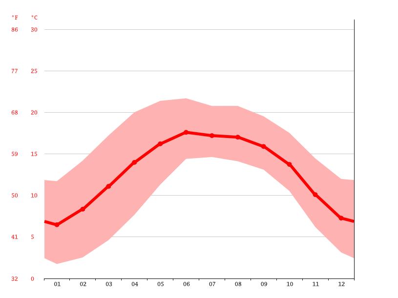 Temperature graph, Xǐzhōu
