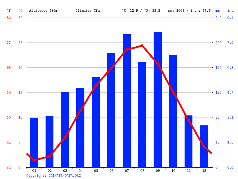 Climate graph // Weather by Month, Shinto Villege