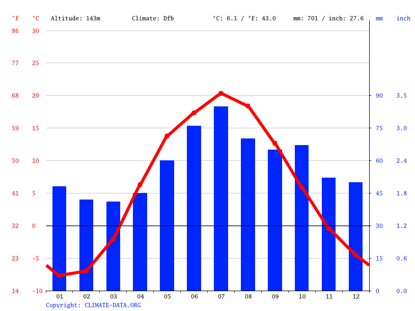Climate graph // Weather by Month, Avsyunino