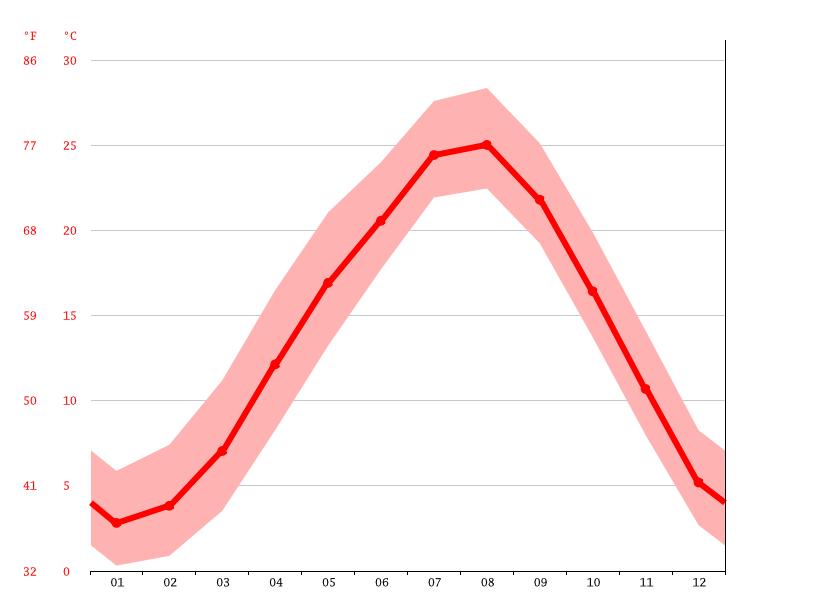 toon average temperature, toon  >>