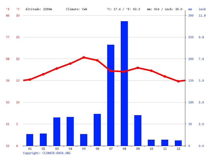 Climate graph // Weather by Month, Quiha