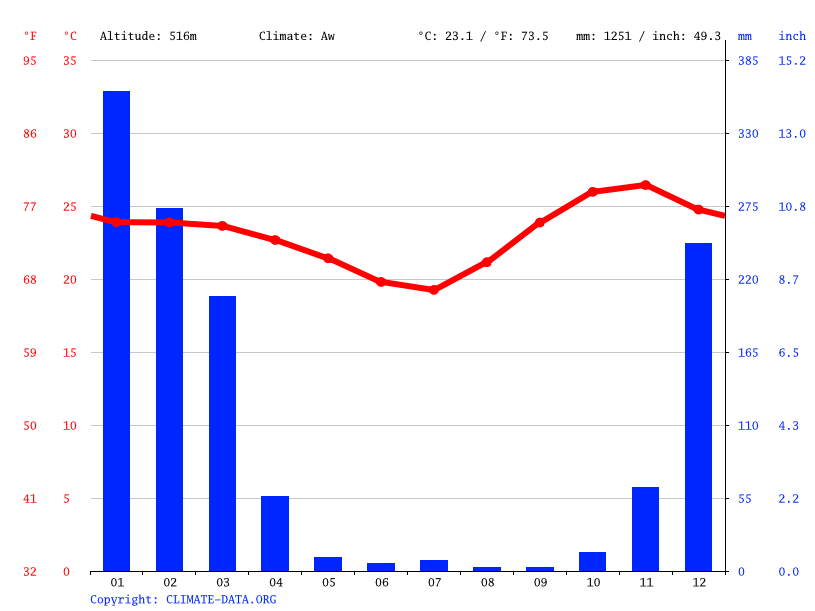 Climate graph // Weather by Month, Makumba