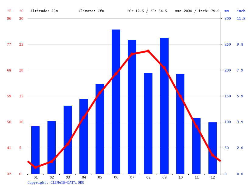 Climate graph // Weather by Month, Shikoku-Chuo