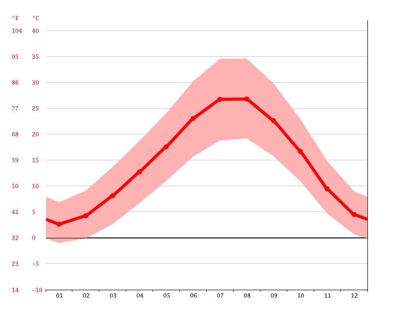 Temperature graph, Sarısalkım