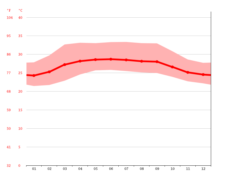 Temperature graph, Vavuniya