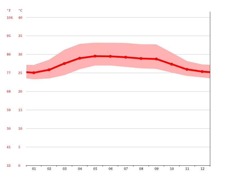Temperature graph, Killinochchi