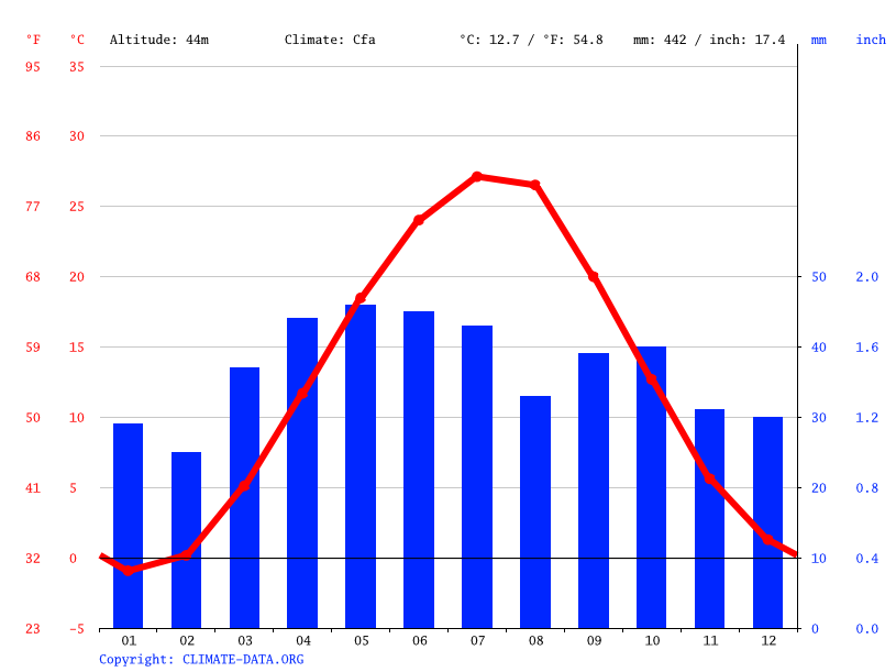 Climate graph // Weather by Month, Neftekumsk