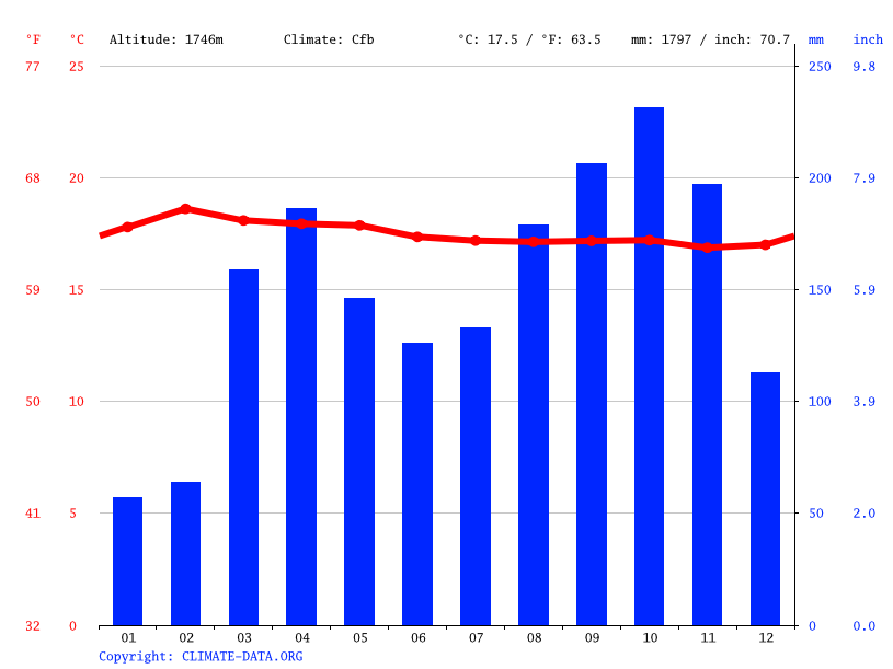 Climate graph // Weather by Month, Ivatama