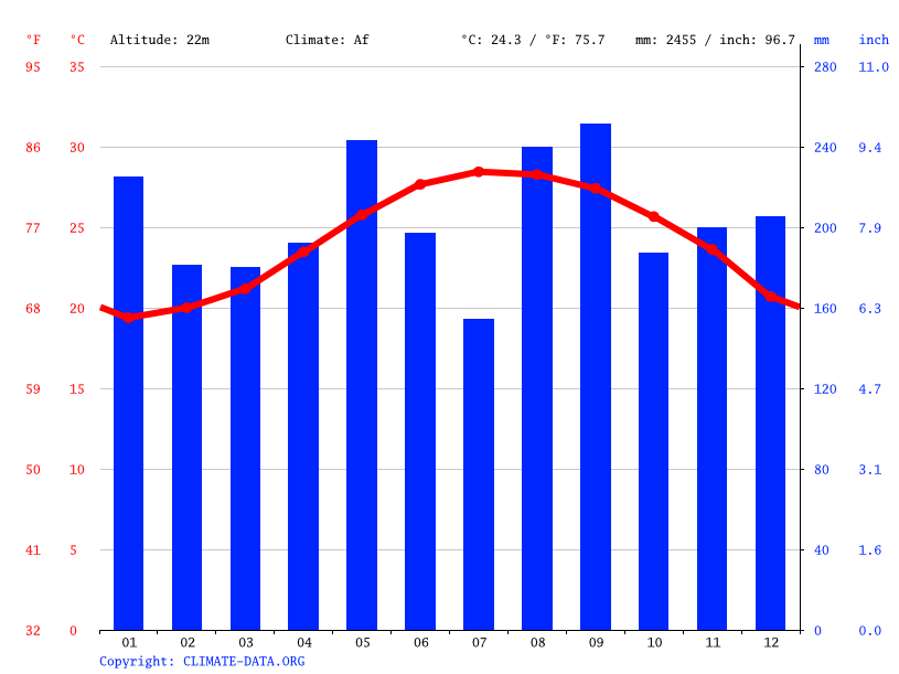 Climate graph // Weather by Month, Yonaguni