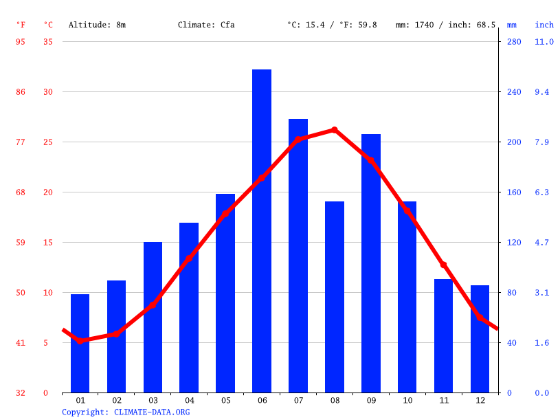 Climate graph // Weather by Month, Imabari